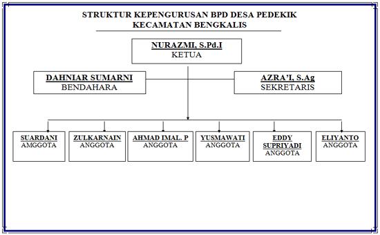 BPD Desa Pedekik