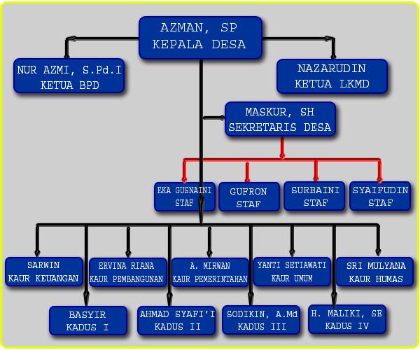 Struktur Pemerintahan Desa