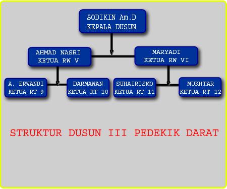 struktur dusun III pedekik bengkalis